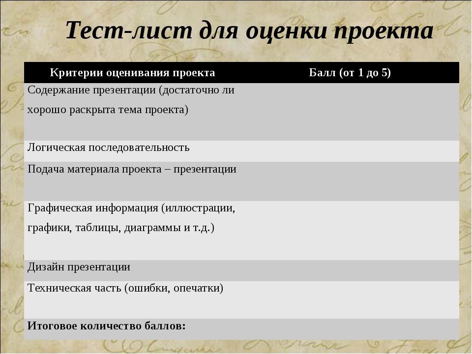 Тест-лист для оценки проекта Критерии оценивания проектаБалл (от 1 до 5) Сод...