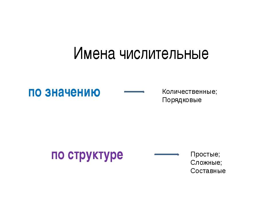 Имена числительные по значению по структуре Количественные; Порядковые Просты...