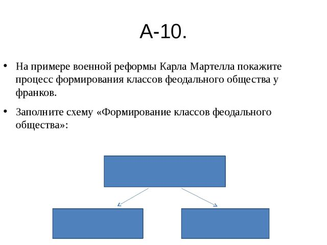 схема военная реформа карла мартелла