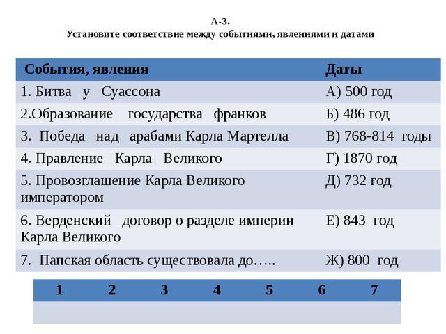 А-3. Установите соответствие между событиями, явлениями и датами События, явл...
