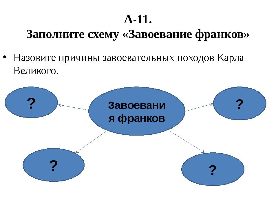 А-11. Заполните схему «Завоевание франков» Назовите причины завоевательных по...