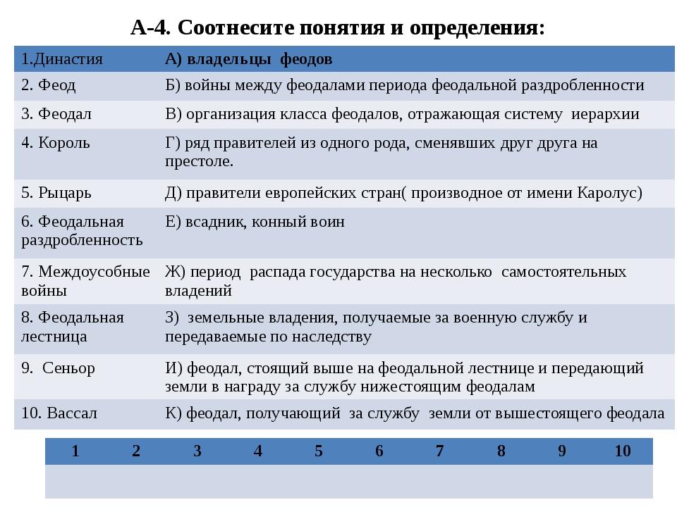 А-4. Соотнесите понятия и определения: 1.Династия А) владельцы феодов 2. Феод...