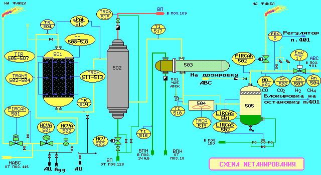 схема метанирования