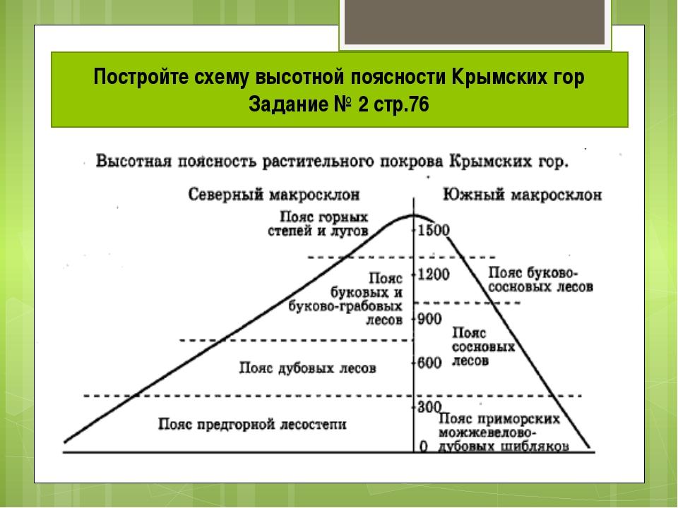 Постройте схему высотной поясности Крымских гор Задание № 2 стр.76