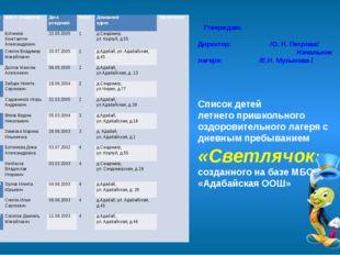 Утверждаю. Директор: /О. Н. Петрова/ Начальник лагеря: /Е.Н. Музыкова / Спис