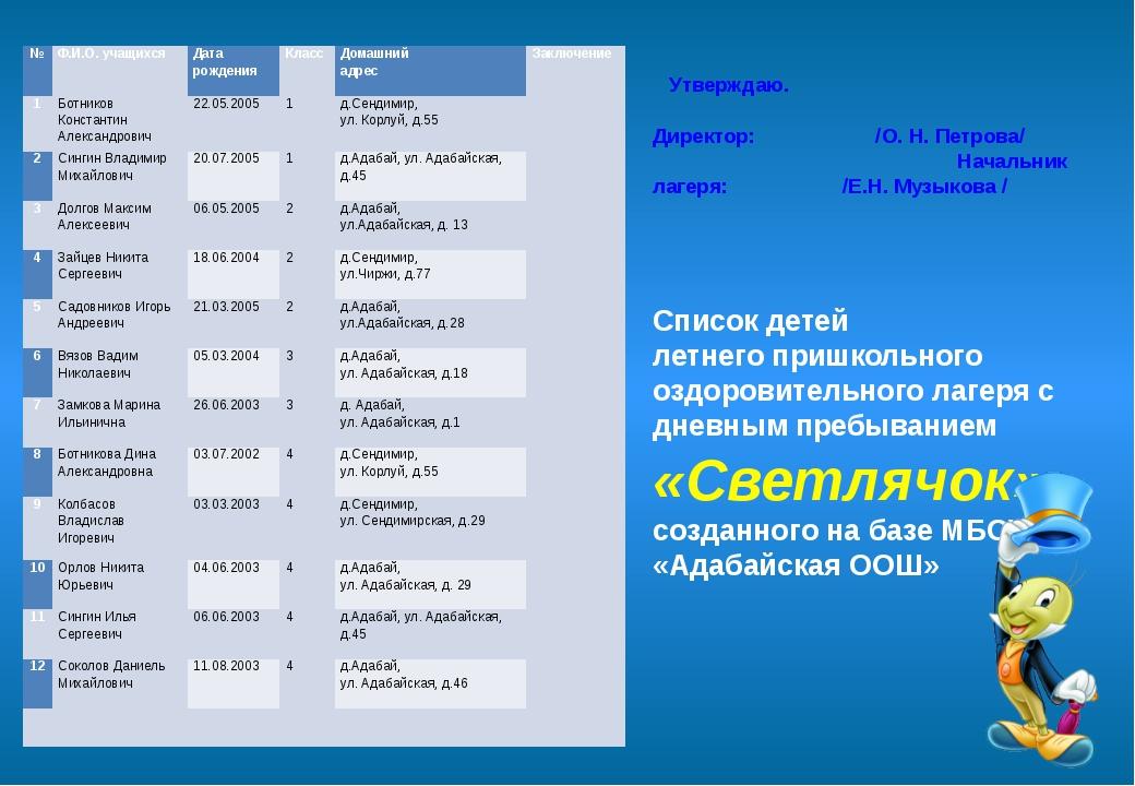 Утверждаю. Директор: /О. Н. Петрова/ Начальник лагеря: /Е.Н. Музыкова / Спис...
