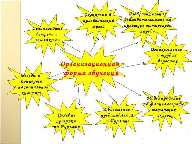 Организационная форма обучения Беседы и концерты о национальной культуре Озна...