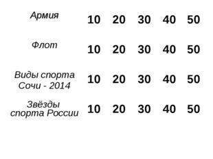 Армия 10 20 30 40 50 Флот 10 20 30 40 50 Виды спорта Сочи - 2014