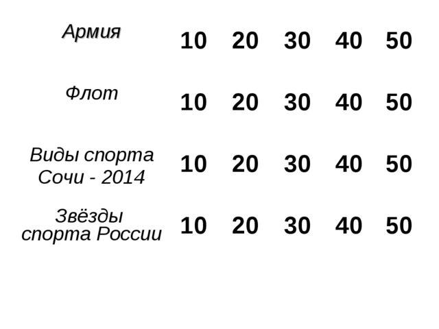 Армия 10 20 30 40 50 Флот 10 20 30 40 50 Виды спорта Сочи - 2014...
