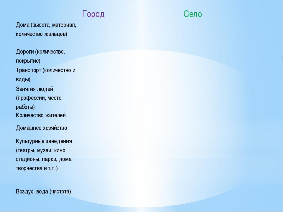 Город Село Дома (высота, материал, количество жильцов)   Дороги (количест...
