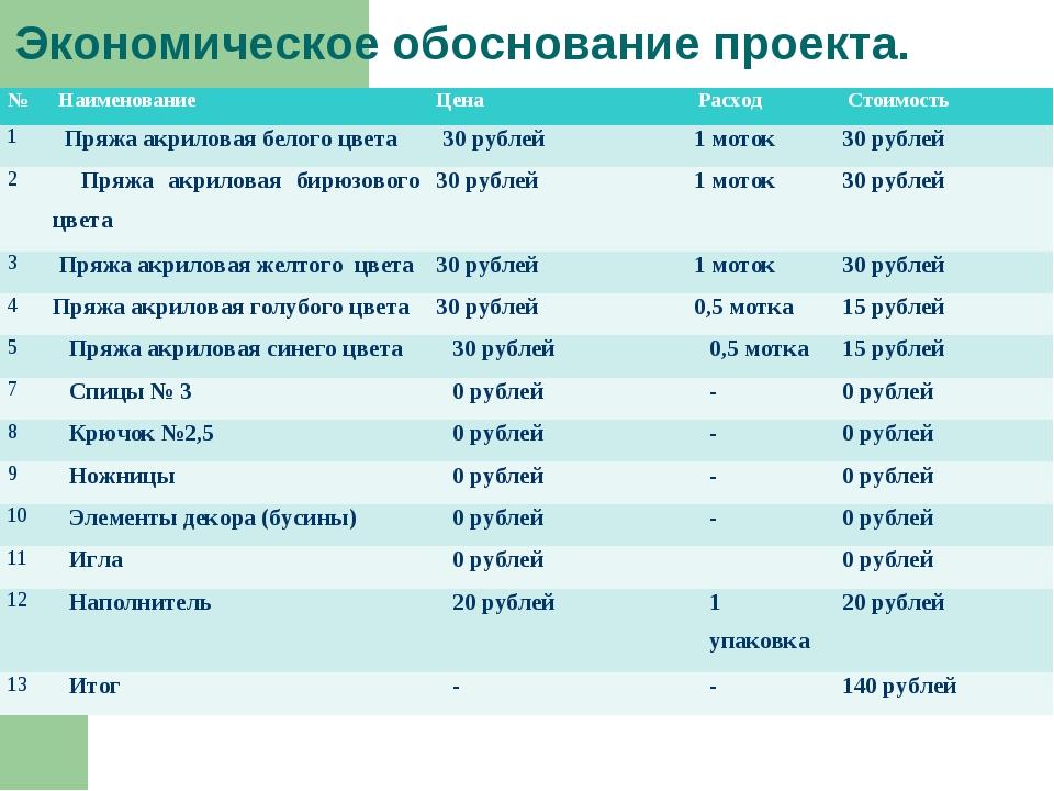 Экономическое обоснование проекта. № НаименованиеЦена Расход Стоимость 1...