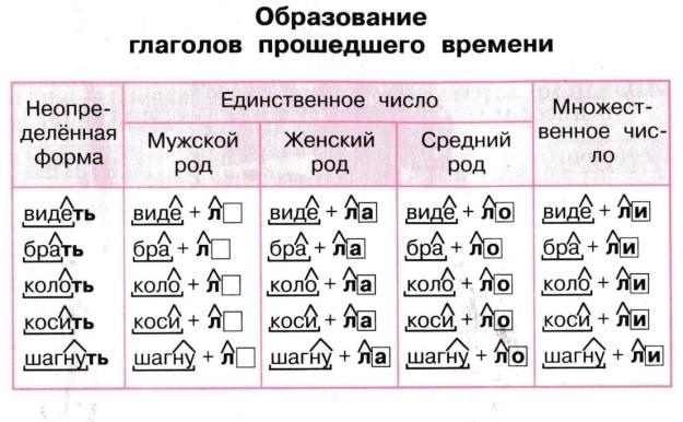 G:\образование глаголов.jpg