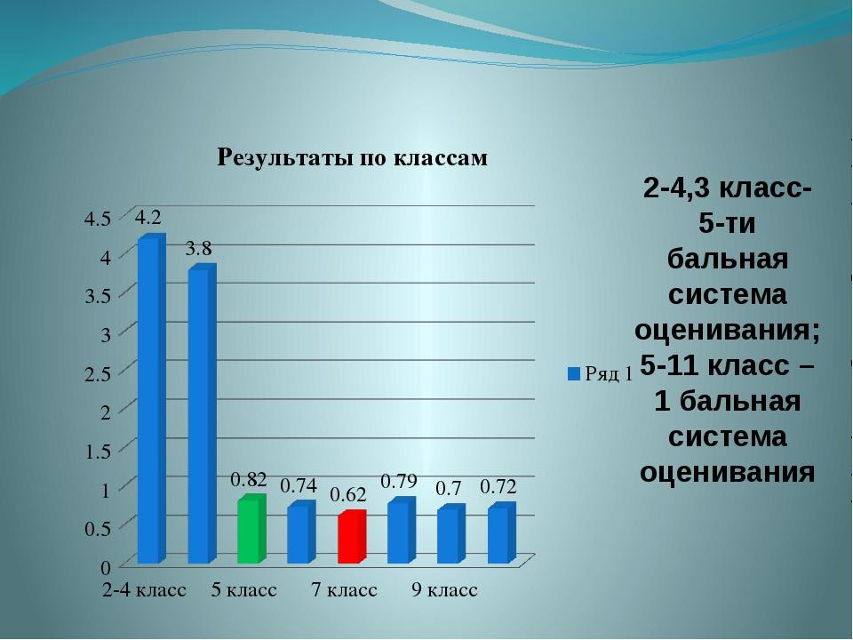 2-4,3 класс- 5-ти бальная система оценивания; 5-11 класс – 1 бальная система...