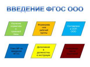 Изучение нормативно- правовой базы План МР по введению ФГОС Дополнения в долж
