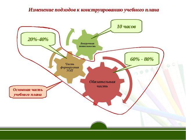 Изменение подходов к конструированию учебного плана 10 часов 20%-40% 60% - 80...
