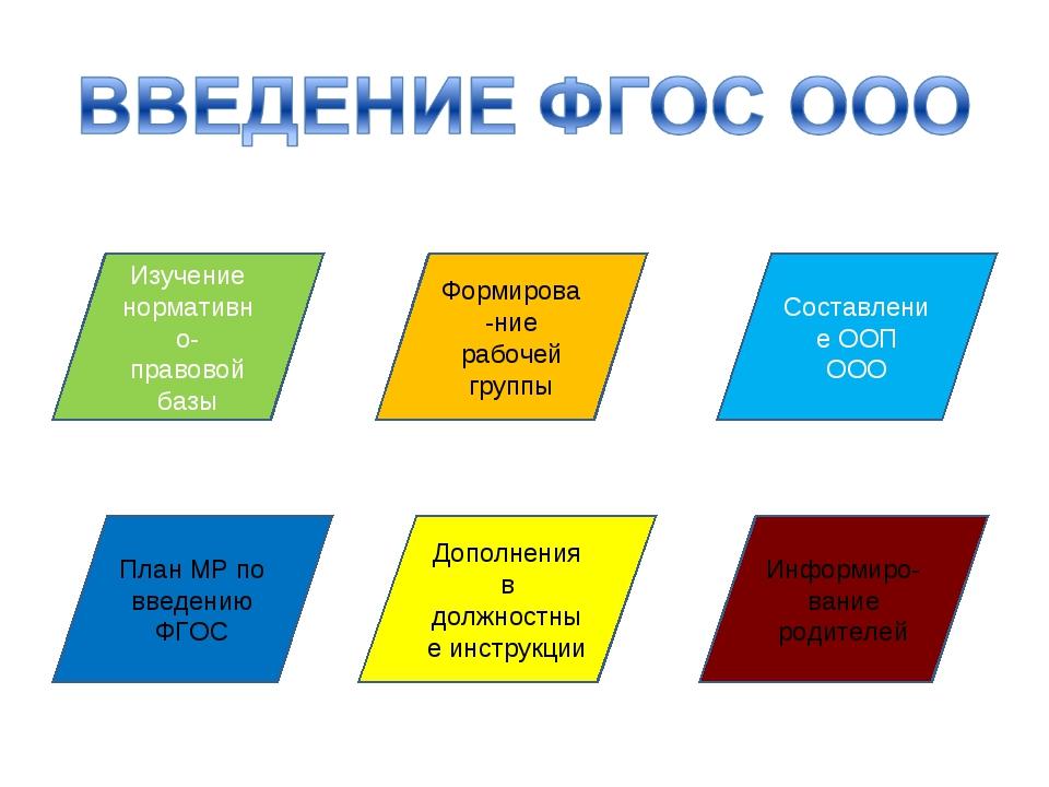 Изучение нормативно- правовой базы План МР по введению ФГОС Дополнения в долж...