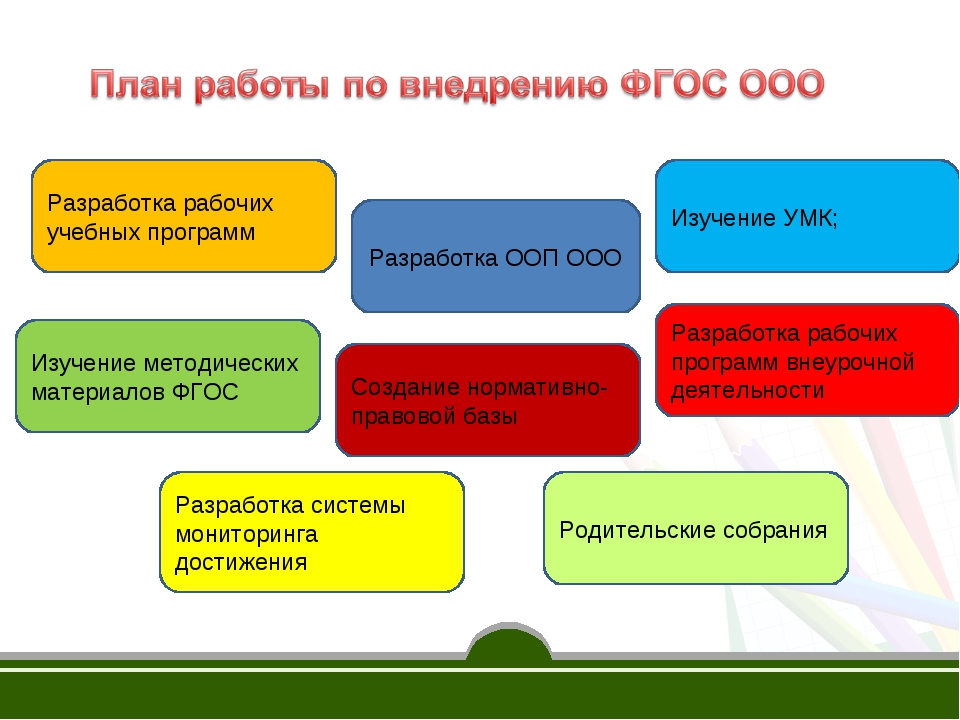 Изучение методических материалов ФГОС Разработка ООП ООО Разработка рабочих у...