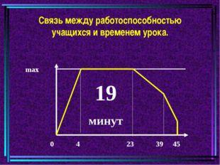 Связь между работоспособностью учащихся и временем урока. max 0 4 23 39 45 19