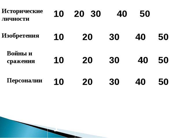 Исторические личности Изобретения Войны и сражения Персоналии 10 2030 40 50...