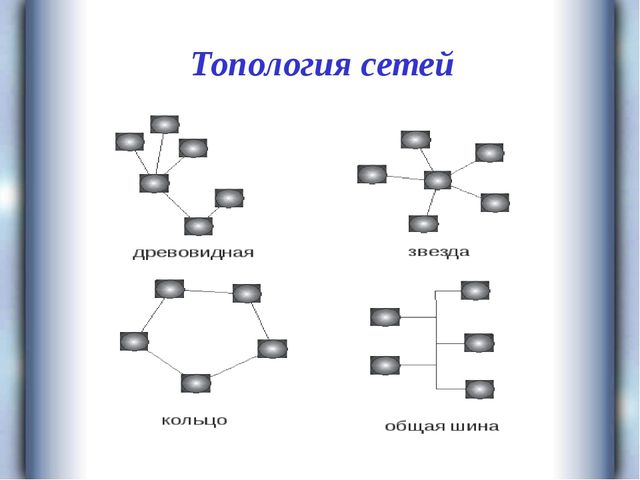 Топология сетей
