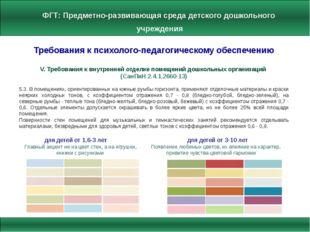 ФГТ: Предметно-развивающая среда детского дошкольного учреждения Требования