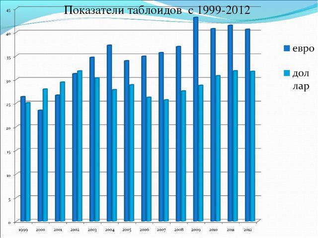 Показатели таблоидов с 1999-2012