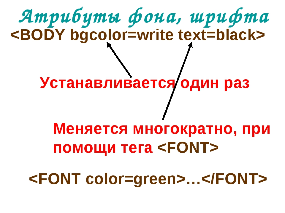 Атрибуты фона, шрифта  Устанавливается один раз Меняется многократно, при пом...