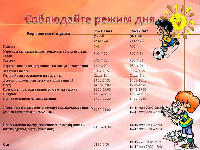 Вид занятий иотдыха 11–13 лет (5-7-й классы)14–17 лет (8-10-й классы) Подъ...
