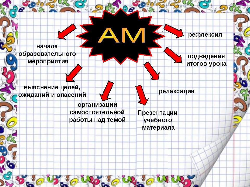 организации самостоятельной работы над темой Презентации учебного материала п...