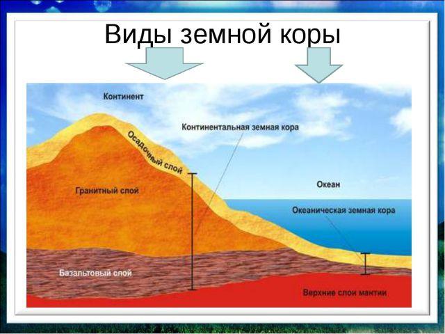 Виды земной коры континентальная океаническая (от 35-85 км)(от 5-10 км) -...