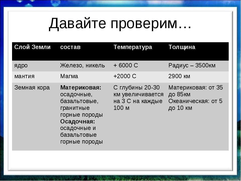 Давайте проверим… Слой ЗемлисоставТемператураТолщина ядроЖелезо, никель+...