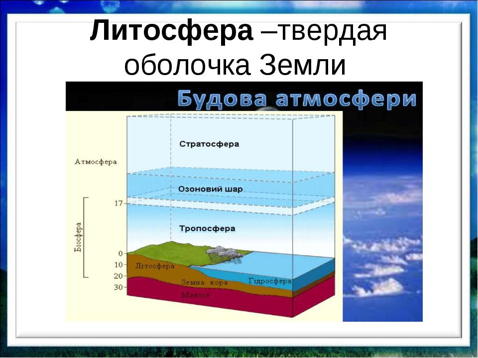 Литосфера –твердая оболочка Земли