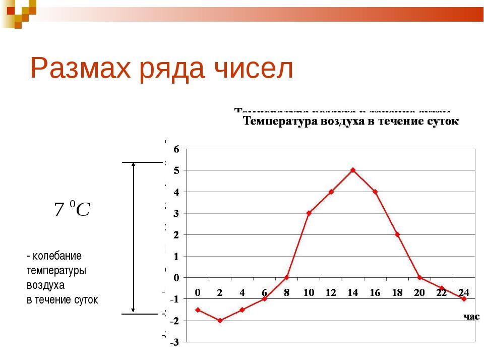 Размах ряда чисел - колебание температуры воздуха в течение суток