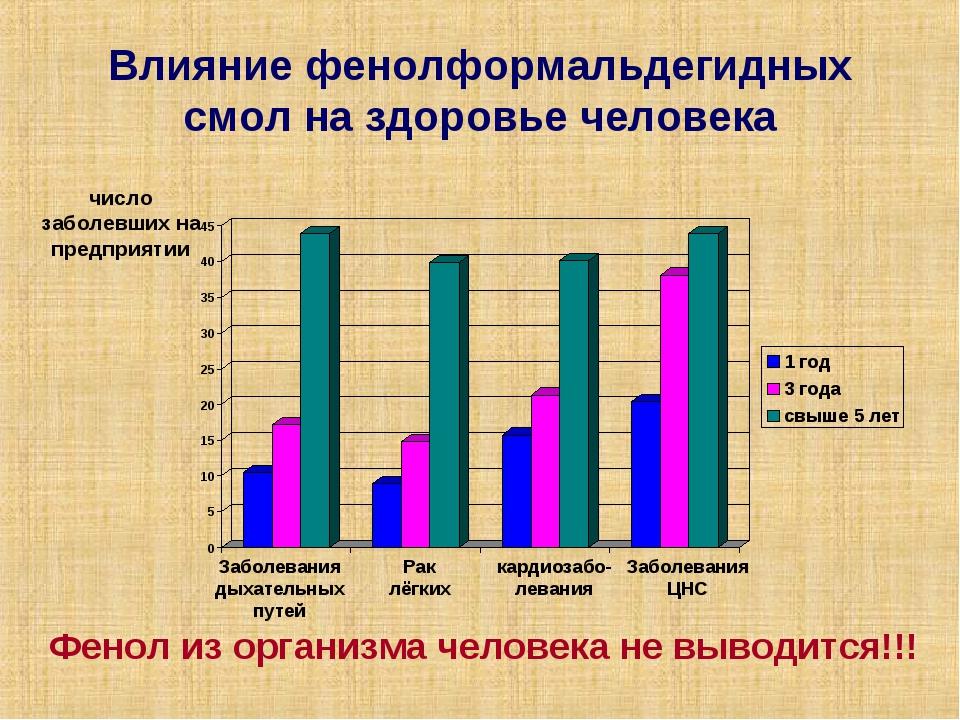Влияние фенолформальдегидных смол на здоровье человека число заболевших на пр...