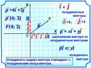 О F(4; 3) Вектор, начало которого совпадает с началом координат – радиус-вект