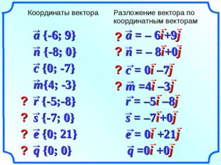 ? ? ? ? ? ? ? ? Координаты вектораРазложение вектора по координатным вектора