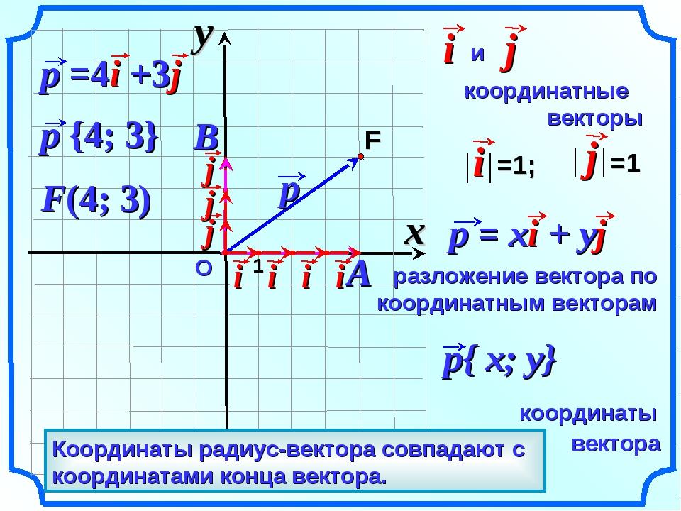 О F(4; 3) Вектор, начало которого совпадает с началом координат – радиус-вект...