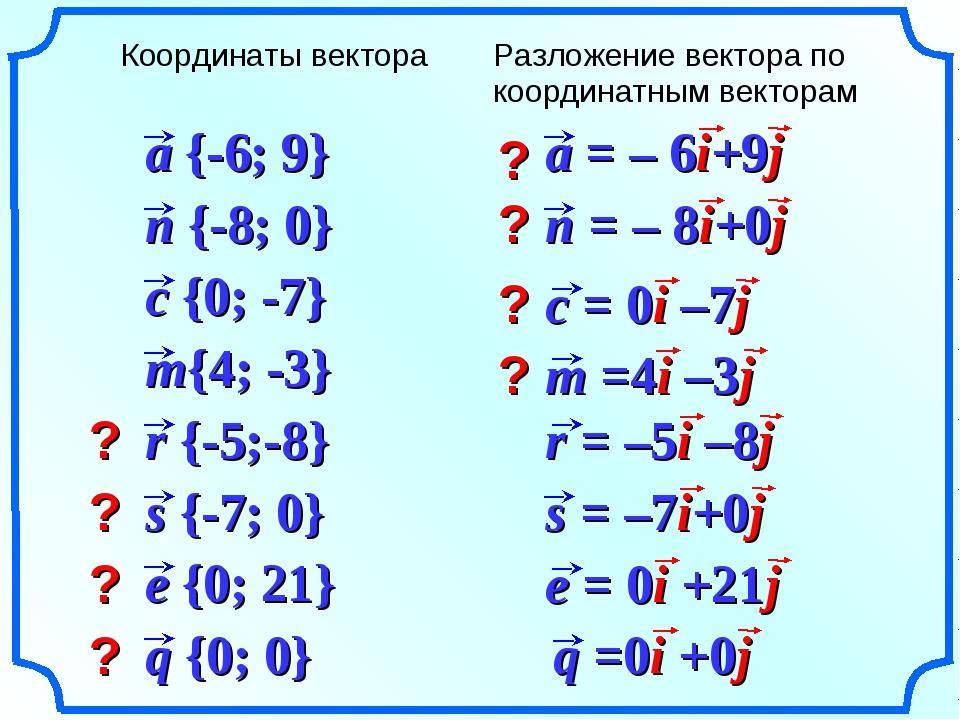 ? ? ? ? ? ? ? ? Координаты вектораРазложение вектора по координатным вектора...