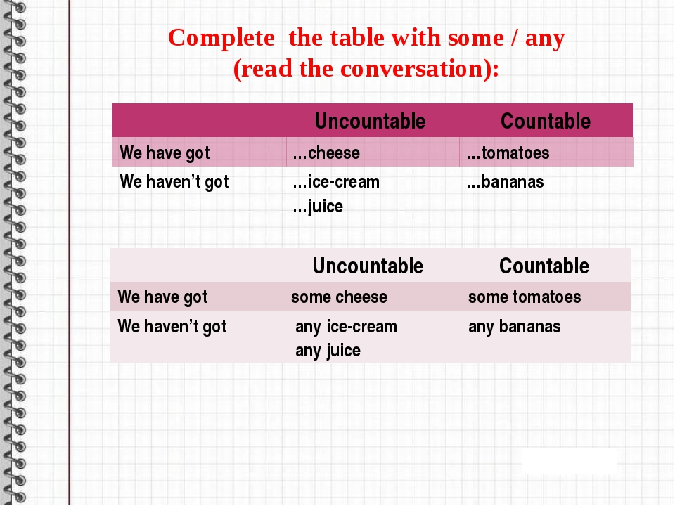 Complete the table with some / any (read the conversation): Uncountable Coun...