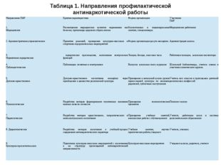 Таблица 1. Направления профилактической антинаркотической работы Направление