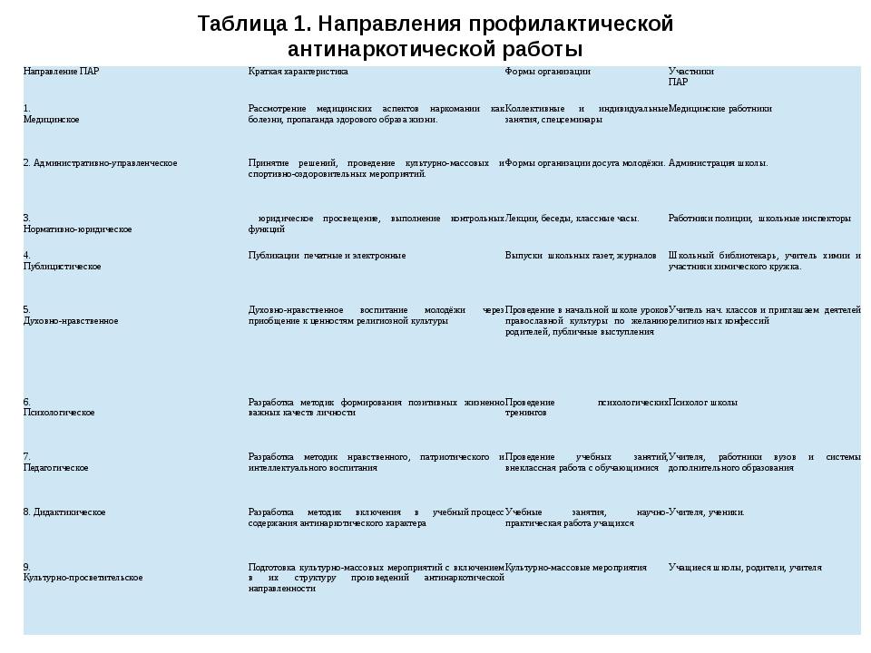 Таблица 1. Направления профилактической антинаркотической работы Направление...