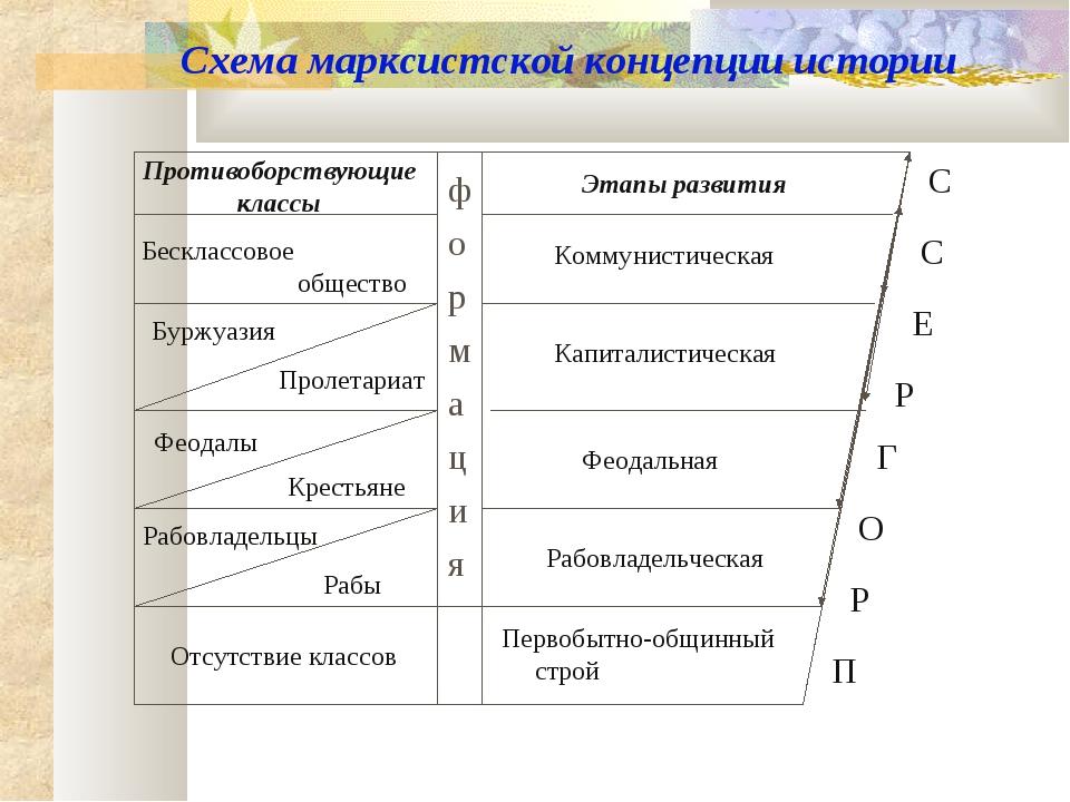 Схема марксистской концепции истории Противоборствующие классы Этапы развития...