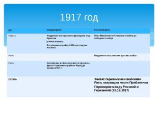 1917 год дата Западный фронт Восточный фронт Апрель Неудачное наступление фра