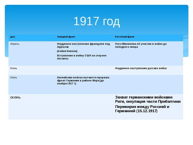 1917 год дата Западный фронт Восточный фронт Апрель Неудачное наступление фра...