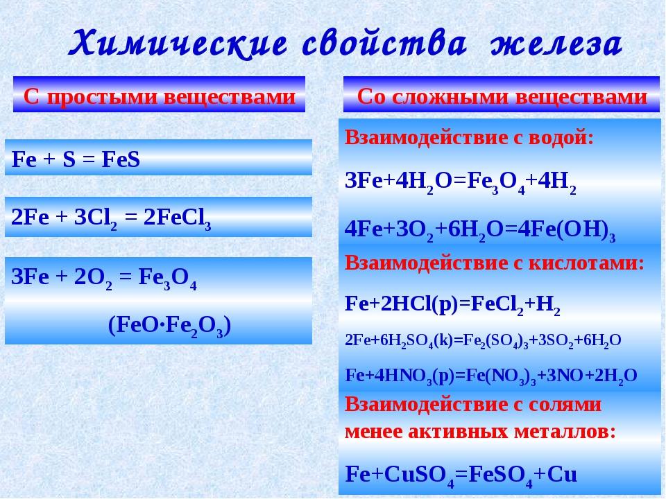 Химические свойства железа С простыми веществами Со сложными веществами Взаим...