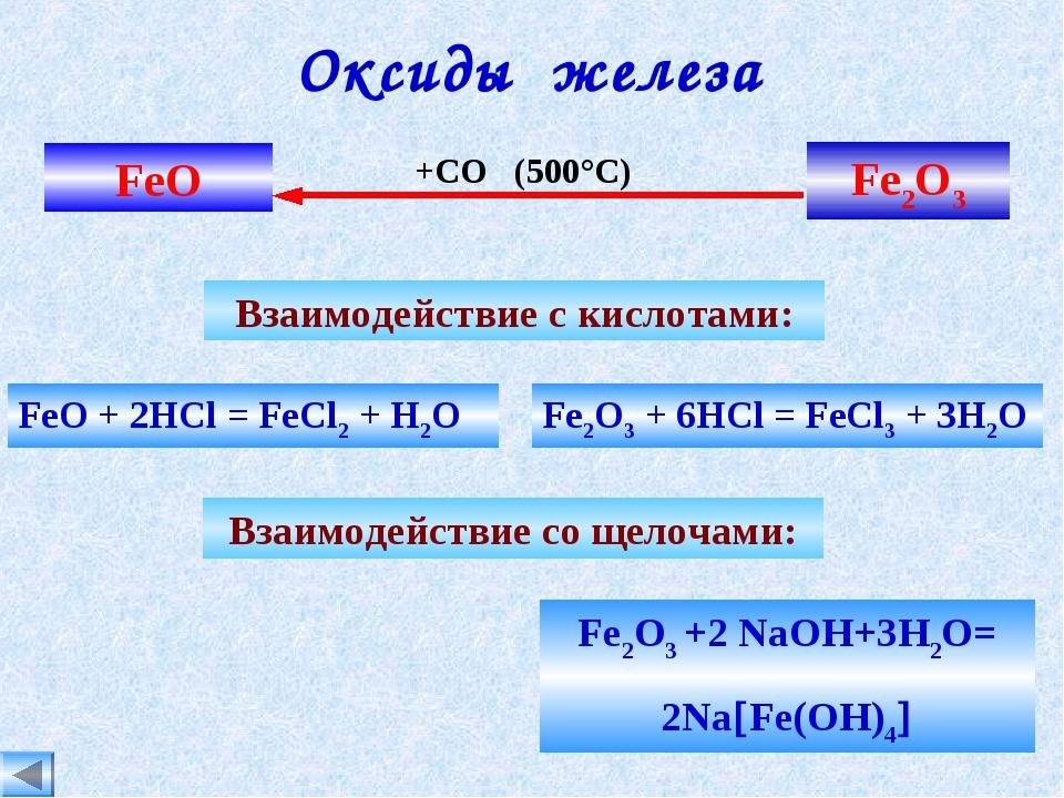 Оксиды железа FeО Fe2O3 Взаимодействие с кислотами: Fe2O3 +2 NaOH+3H2O= 2NaF...