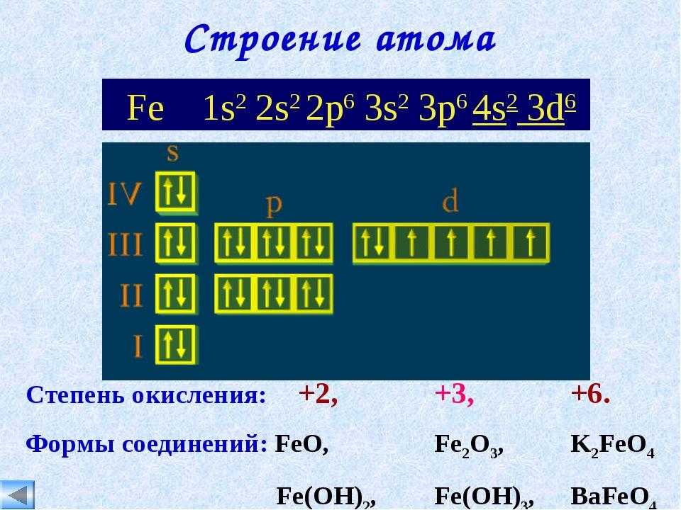 Строение атома Fe 1s2 2s2 2p6 3s2 3p6 4s2 3d6 Степень окисления: +2, +3,...