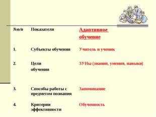 №п/пПоказателиАдаптивное обучение 1.Субъекты обученияУчитель и ученик 2.