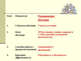 №п/пПоказателиРазвивающее обучение 1.Субъекты обученияУчитель и ученик 2.
