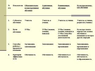 № п/пПоказателиОбъяснительно- иллюстративное обучениеАдаптивное обучениеР